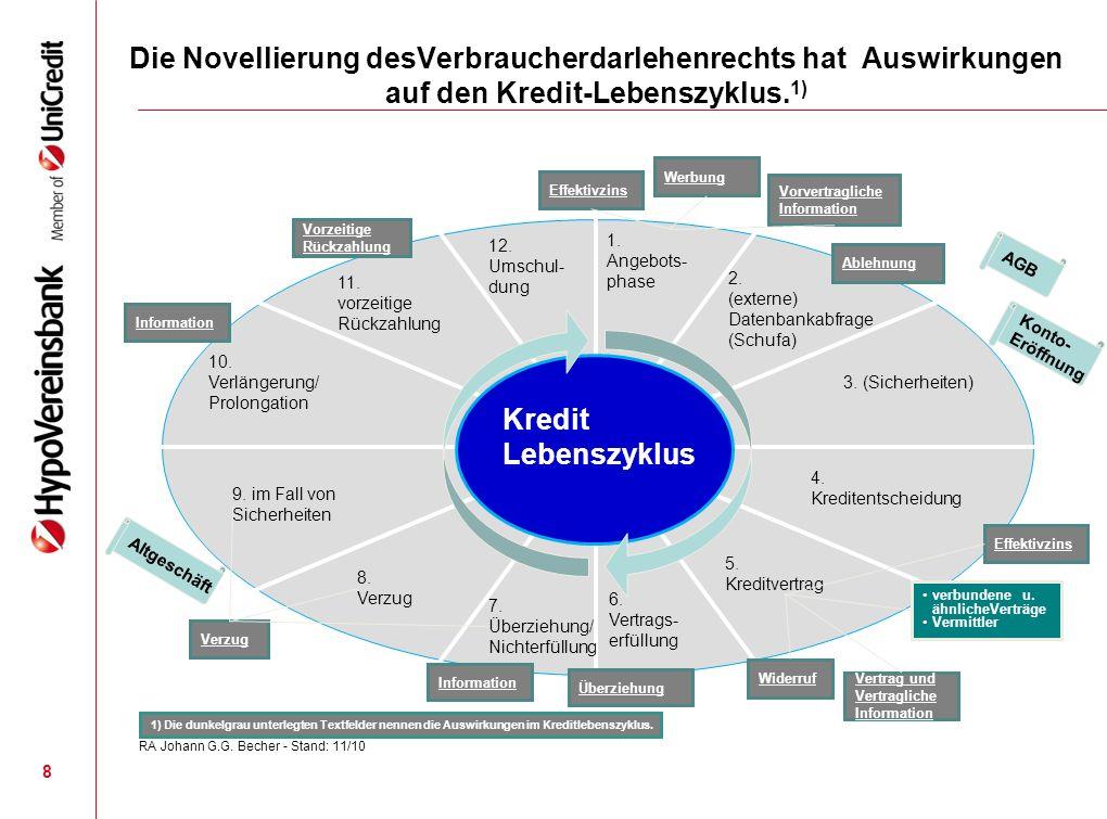 Die Novellierung desVerbraucherdarlehenrechts hat Auswirkungen auf den Kredit-Lebenszyklus.1)