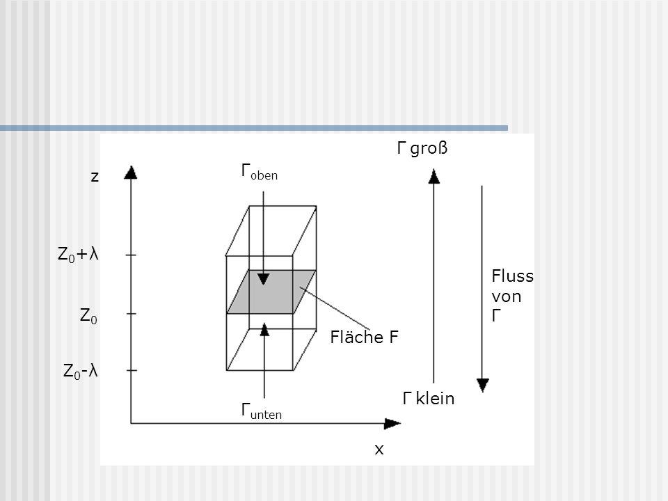 Γ groß Γoben z Z0+λ Fluss von Γ Z0 Fläche F Z0-λ Γ klein Γunten x