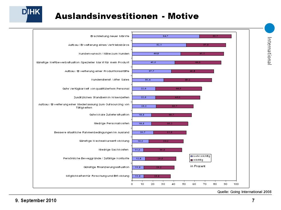 Auslandsinvestitionen - Motive