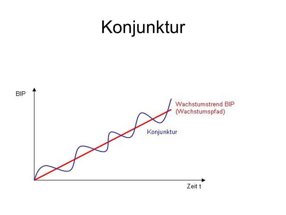 Konjunktur
