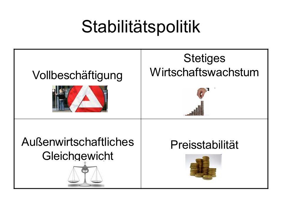 Stabilitätspolitik Stetiges Wirtschaftswachstum Vollbeschäftigung