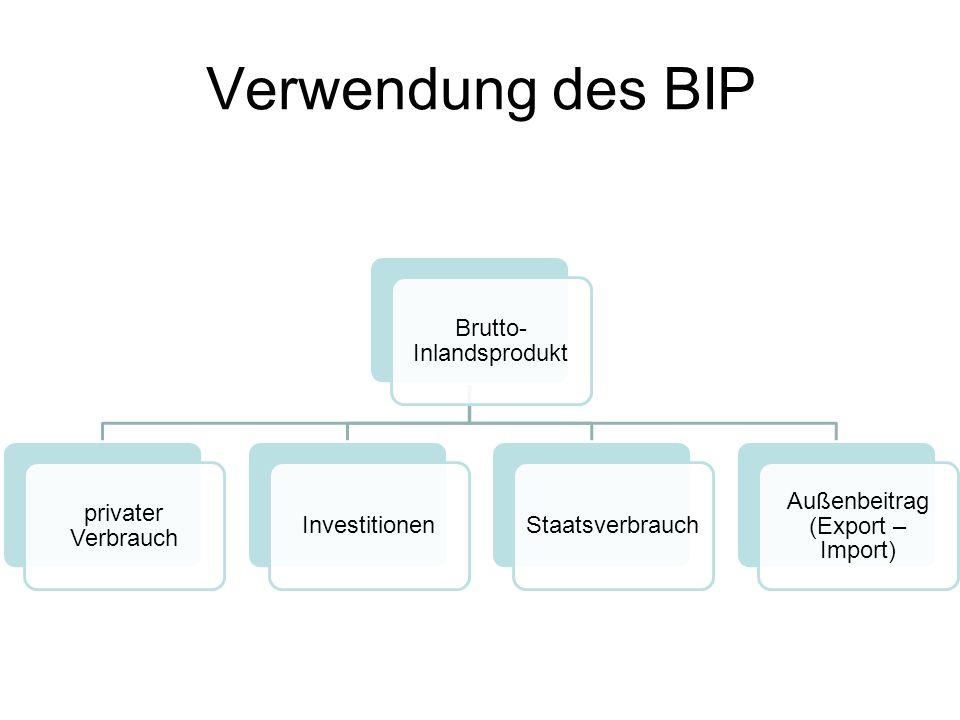 Verwendung des BIP Brutto-Inlandsprodukt privater Verbrauch