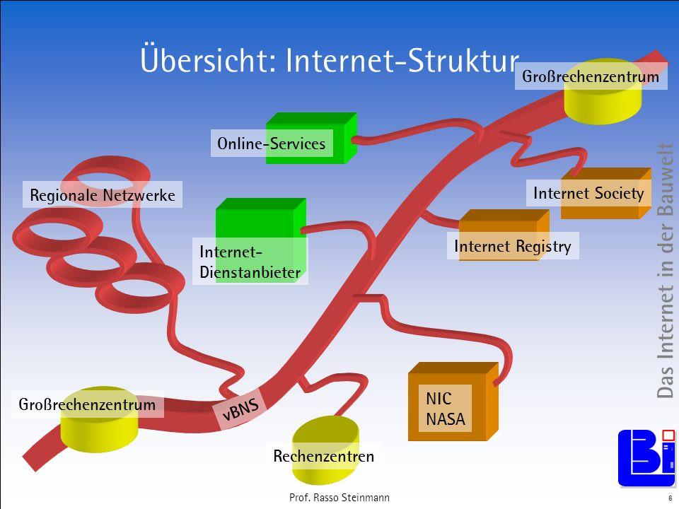 Übersicht: Internet-Struktur