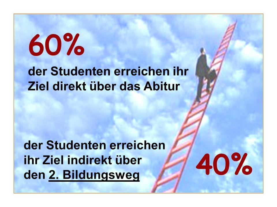 60% 40% der Studenten erreichen ihr Ziel direkt über das Abitur