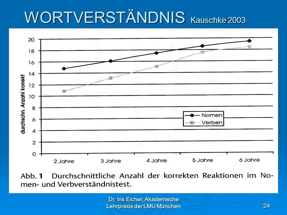 WORTVERSTÄNDNIS Kauschke 2003