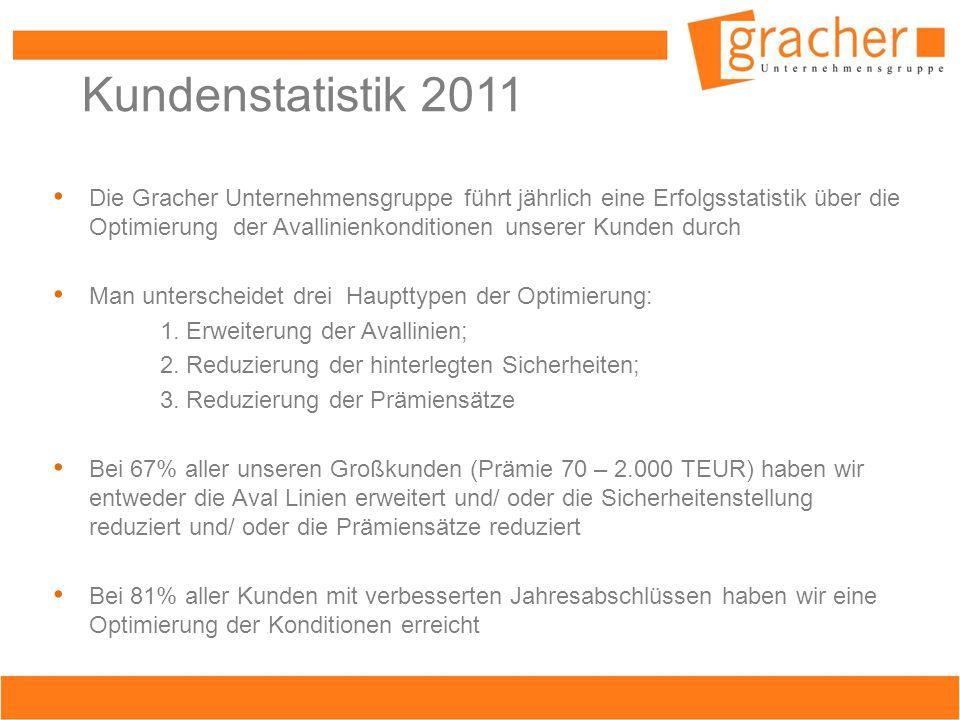 Kundenstatistik 2011