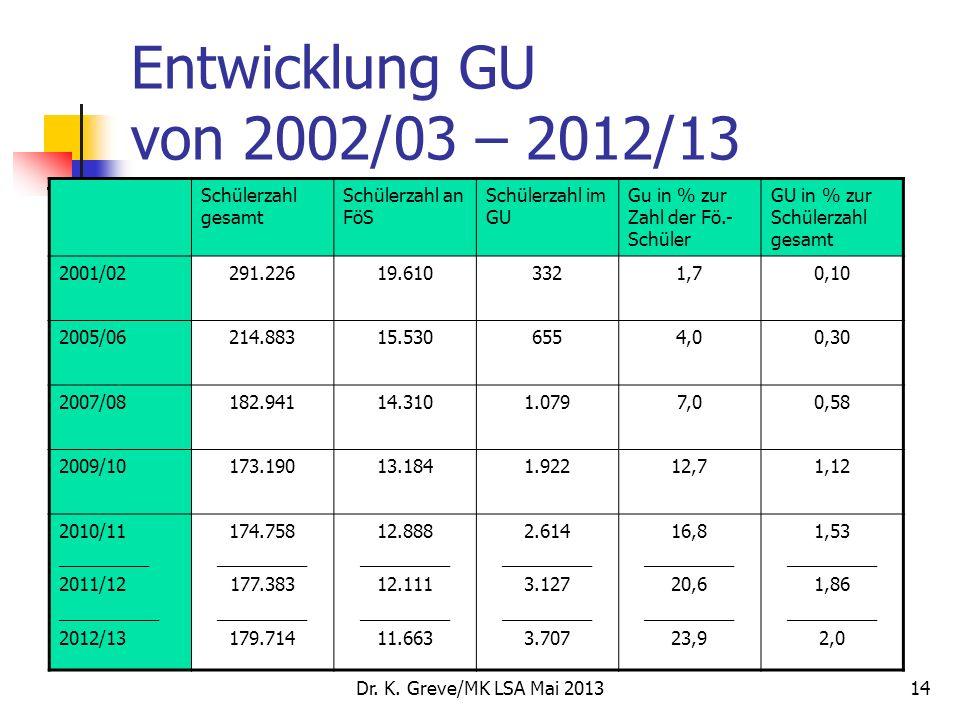 Entwicklung GU von 2002/03 – 2012/13 Schülerzahl gesamt