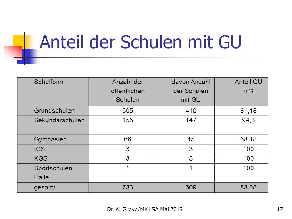 Anteil der Schulen mit GU