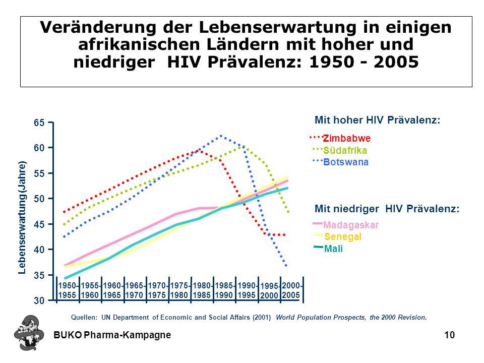 Veränderung der Lebenserwartung in einigen afrikanischen Ländern mit hoher und niedriger HIV Prävalenz: 1950 - 2005