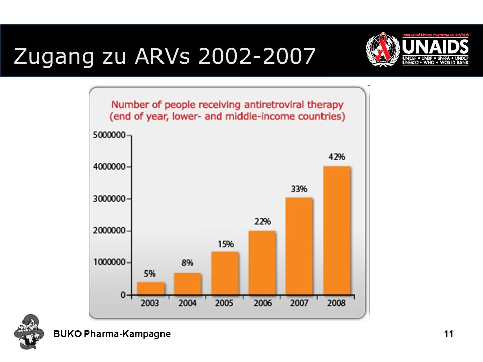Zugang zu ARVs 2002-2007