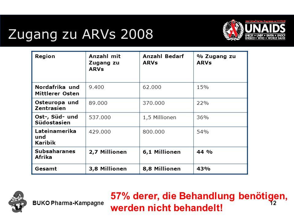 Zugang zu ARVs 2008 Region. Anzahl mit Zugang zu ARVs. Anzahl Bedarf ARVs. % Zugang zu ARVs. Nordafrika und Mittlerer Osten.