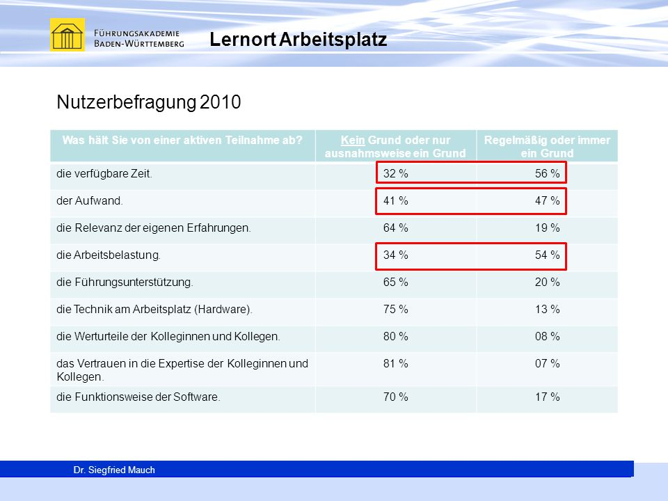 Lernort Arbeitsplatz Nutzerbefragung 2010
