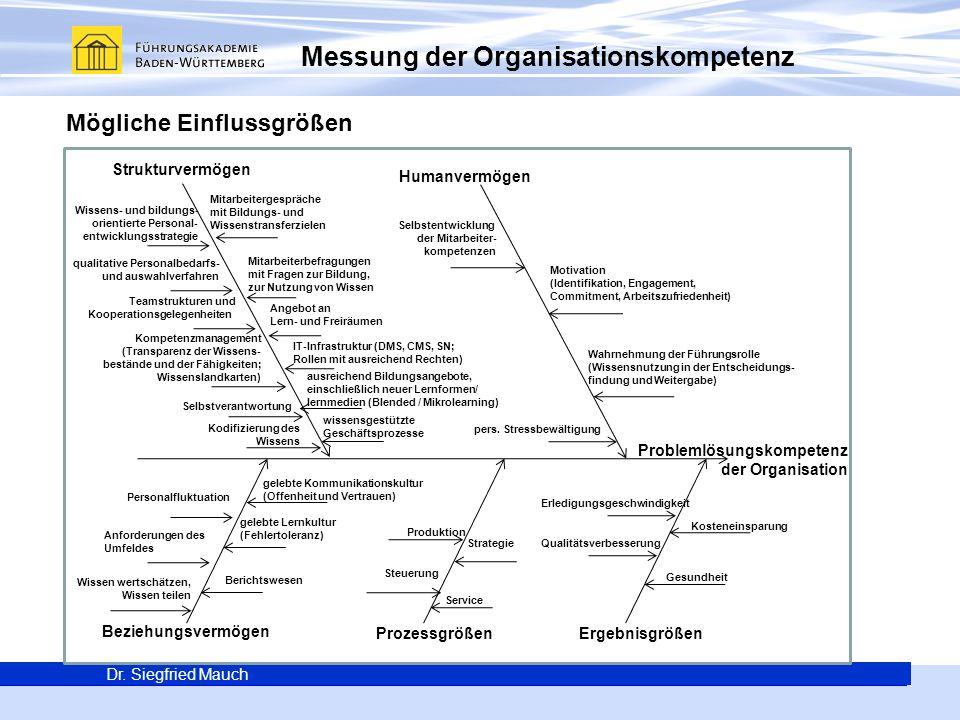 Messung der Organisationskompetenz
