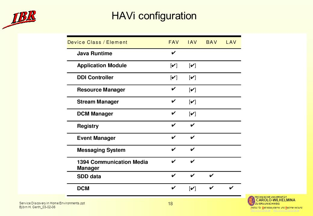 HAVi configuration FAV: Full audio-video device