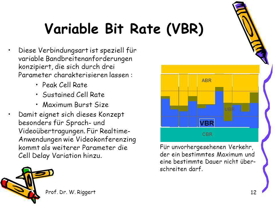 Variable Bit Rate (VBR)