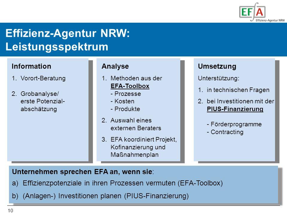 Effizienz-Agentur NRW: Leistungsspektrum
