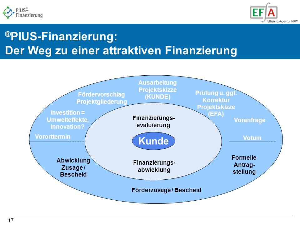 ®PIUS-Finanzierung: Der Weg zu einer attraktiven Finanzierung