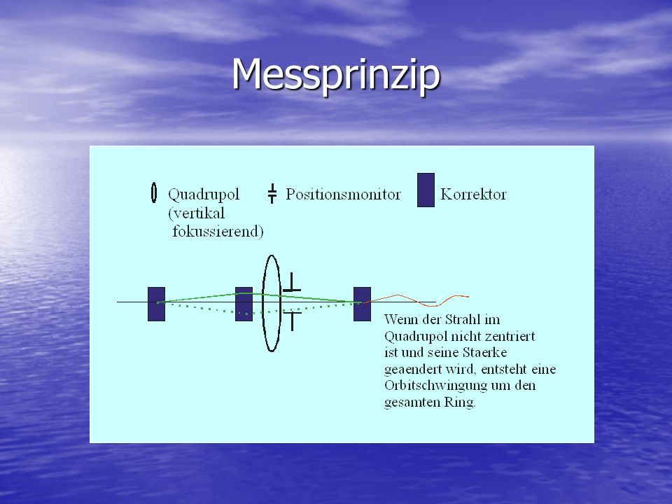 Messprinzip