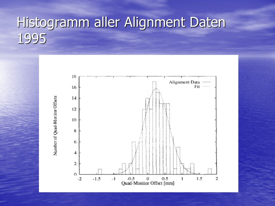 Histogramm aller Alignment Daten 1995