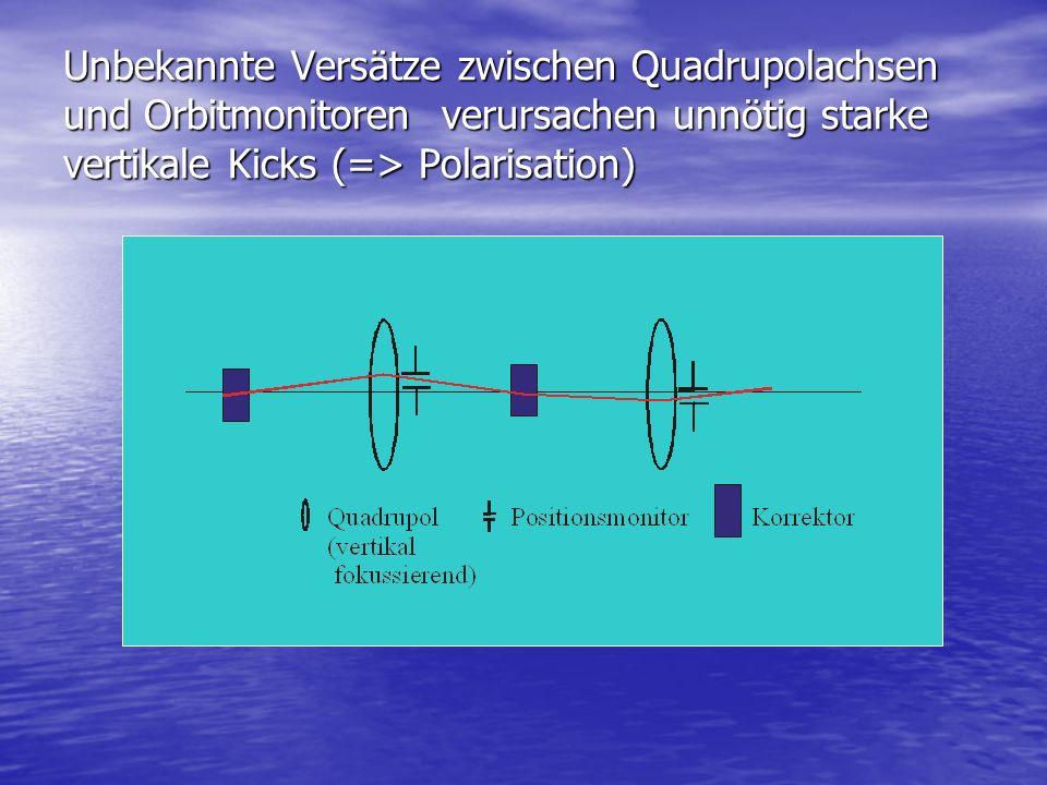 Unbekannte Versätze zwischen Quadrupolachsen und Orbitmonitoren verursachen unnötig starke vertikale Kicks (=> Polarisation)
