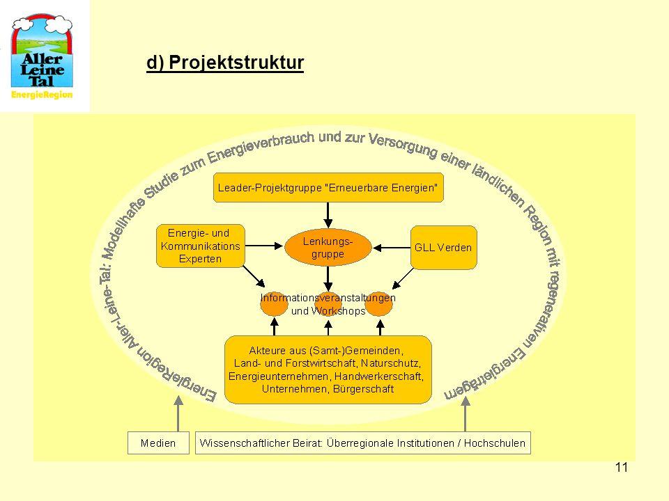 d) Projektstruktur