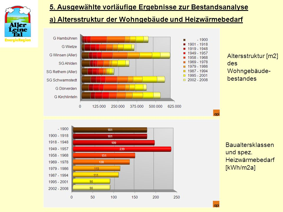 5. Ausgewählte vorläufige Ergebnisse zur Bestandsanalyse