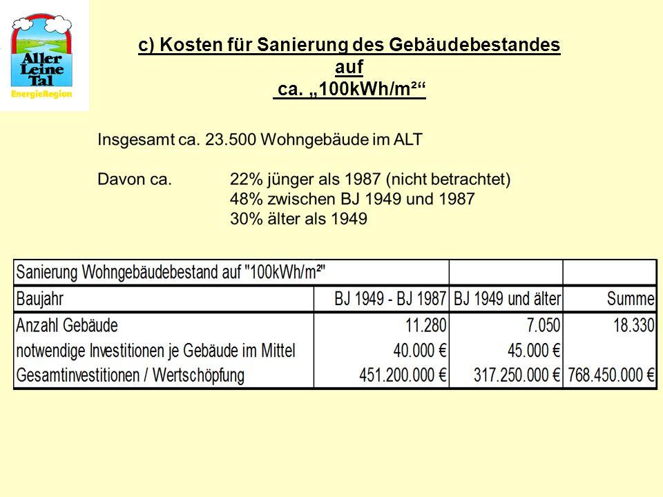 c) Kosten für Sanierung des Gebäudebestandes auf