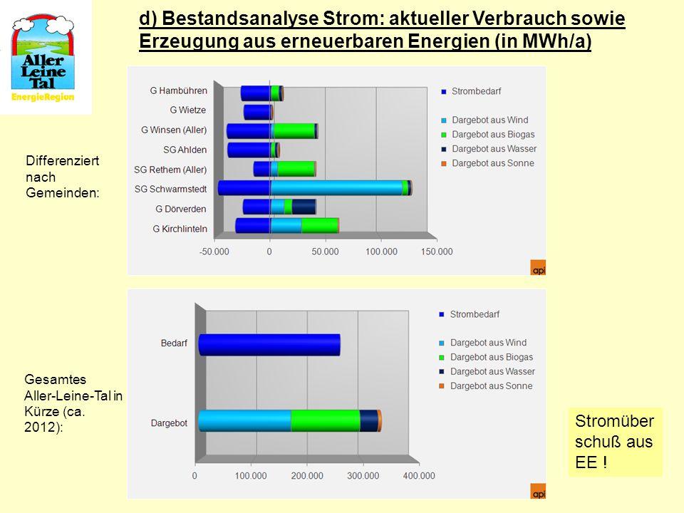 d) Bestandsanalyse Strom: aktueller Verbrauch sowie Erzeugung aus erneuerbaren Energien (in MWh/a)