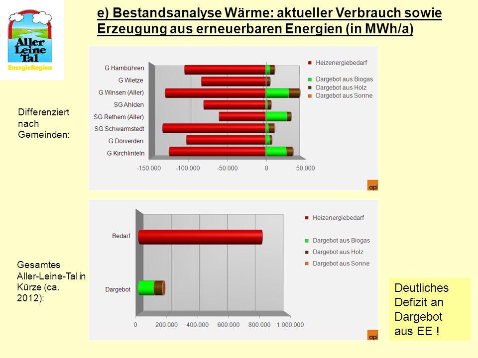 e) Bestandsanalyse Wärme: aktueller Verbrauch sowie Erzeugung aus erneuerbaren Energien (in MWh/a)