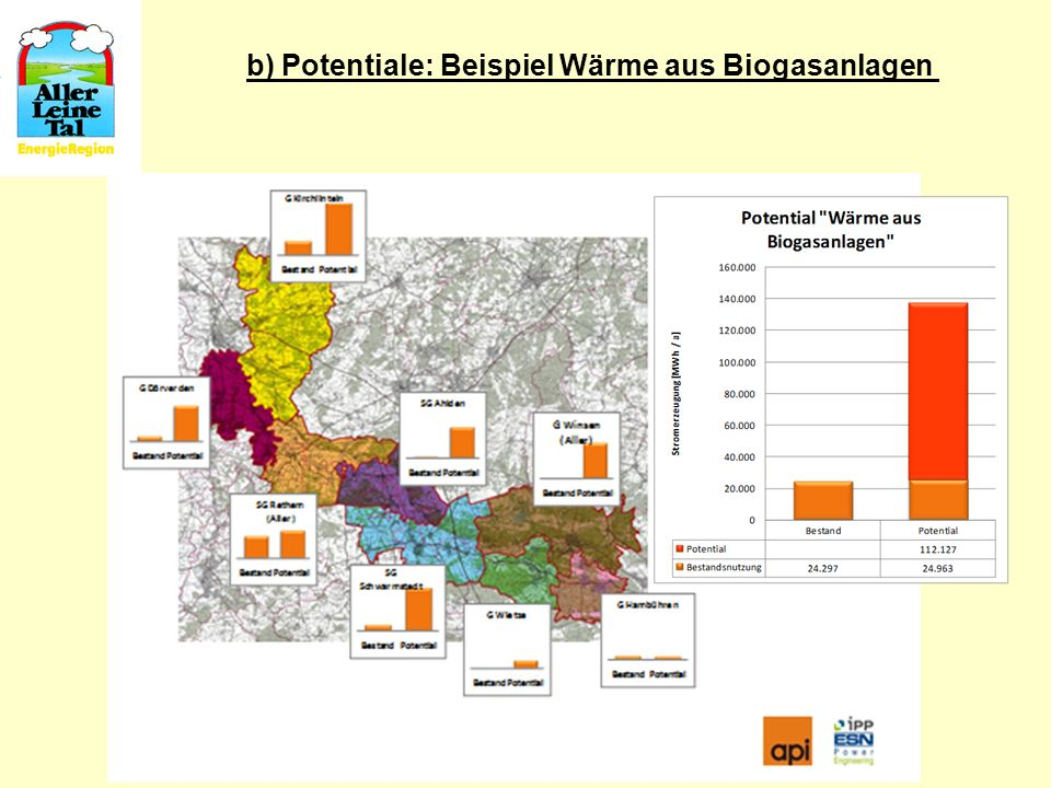 b) Potentiale: Beispiel Wärme aus Biogasanlagen