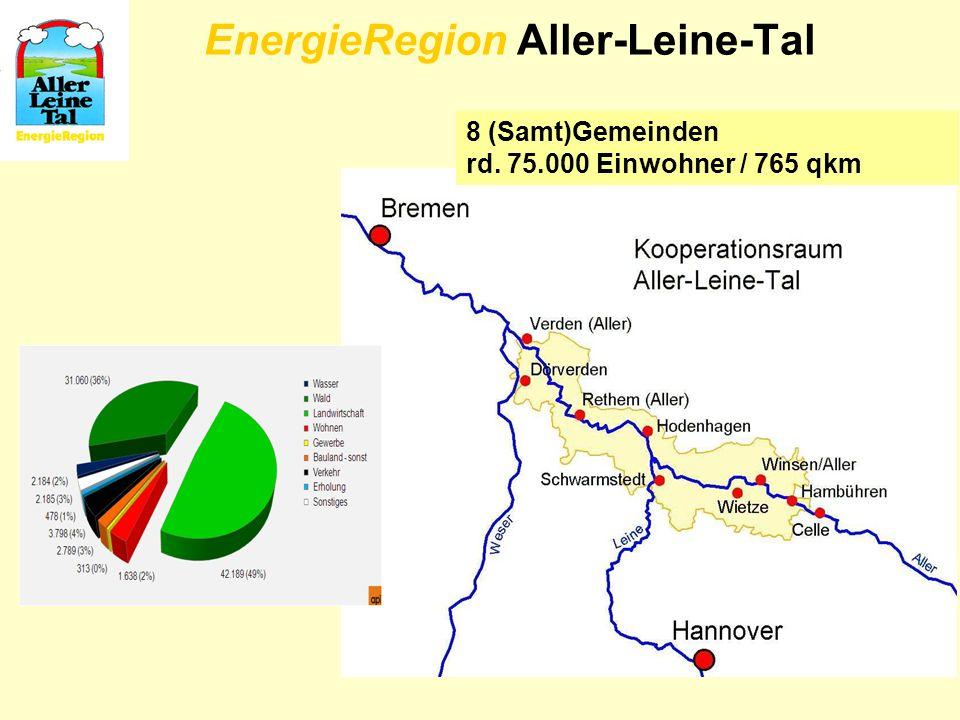 EnergieRegion Aller-Leine-Tal