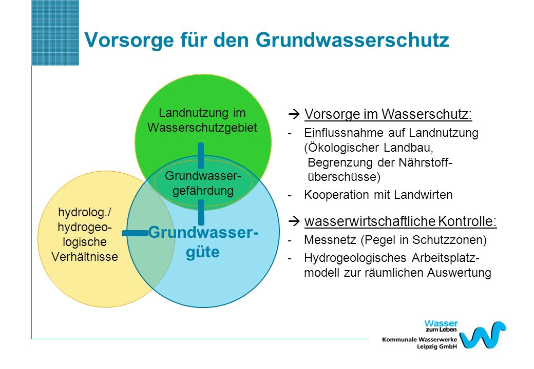 Vorsorge für den Grundwasserschutz