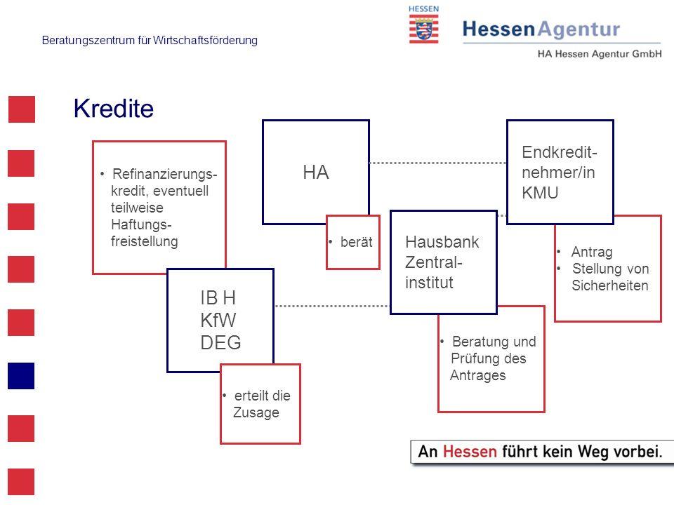 Kredite HA IB H KfW DEG Endkredit-nehmer/in KMU Hausbank Zentral-