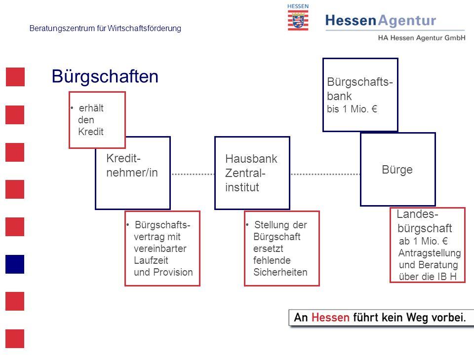 Bürgschaften Bürgschafts-bank Kredit-nehmer/in Hausbank Bürge Zentral-