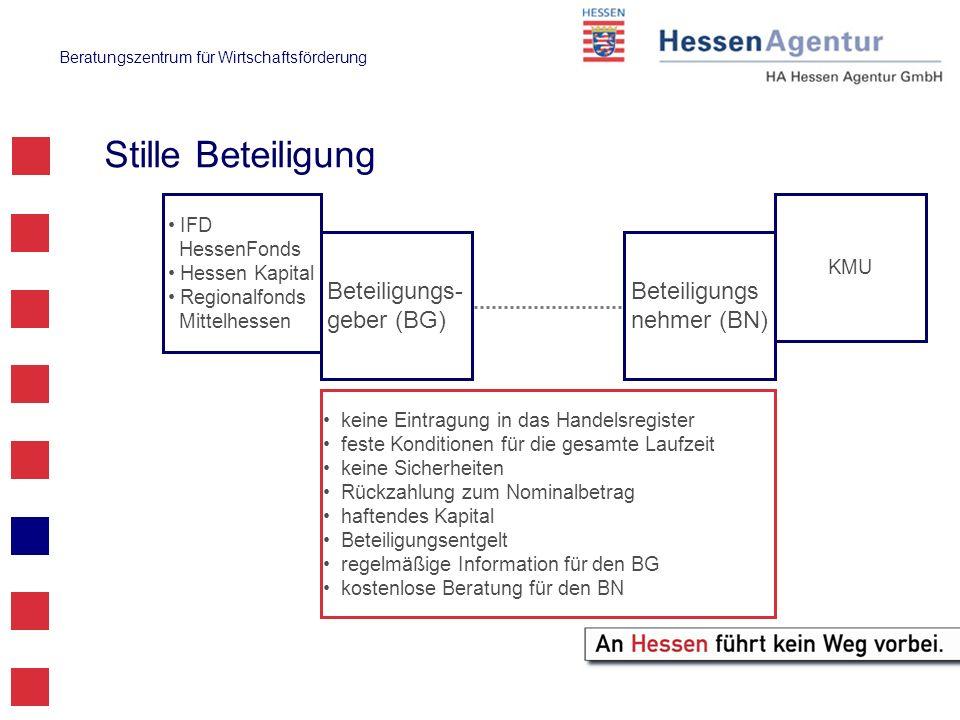 Stille Beteiligung Beteiligungs-geber (BG) Beteiligungsnehmer (BN)