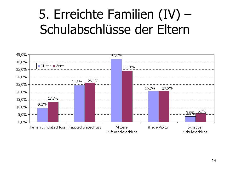 5. Erreichte Familien (IV) – Schulabschlüsse der Eltern
