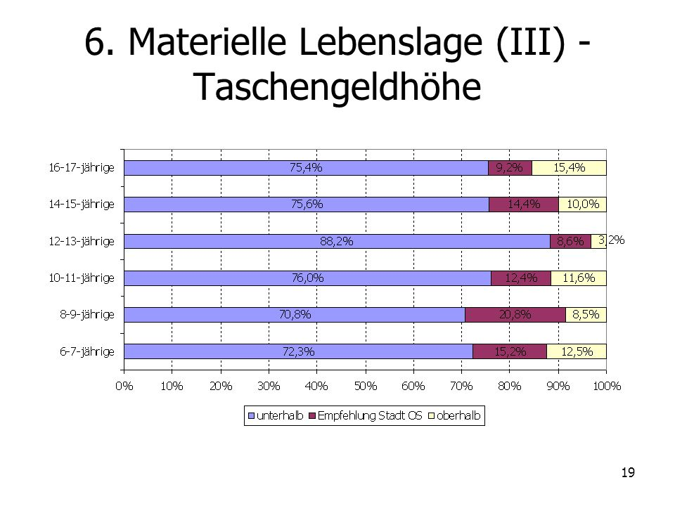 6. Materielle Lebenslage (III) - Taschengeldhöhe