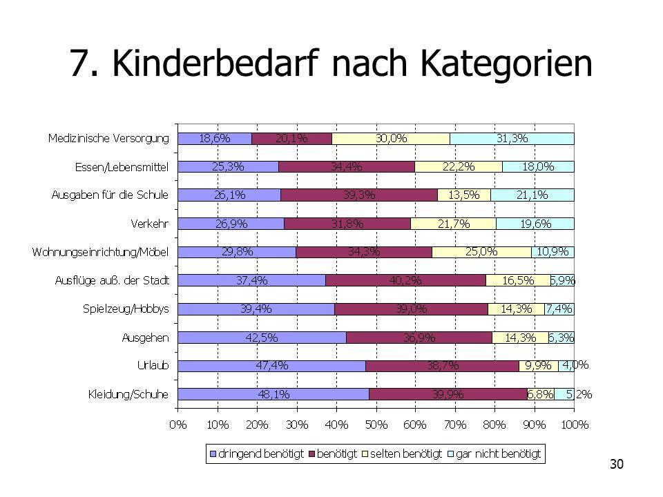 7. Kinderbedarf nach Kategorien