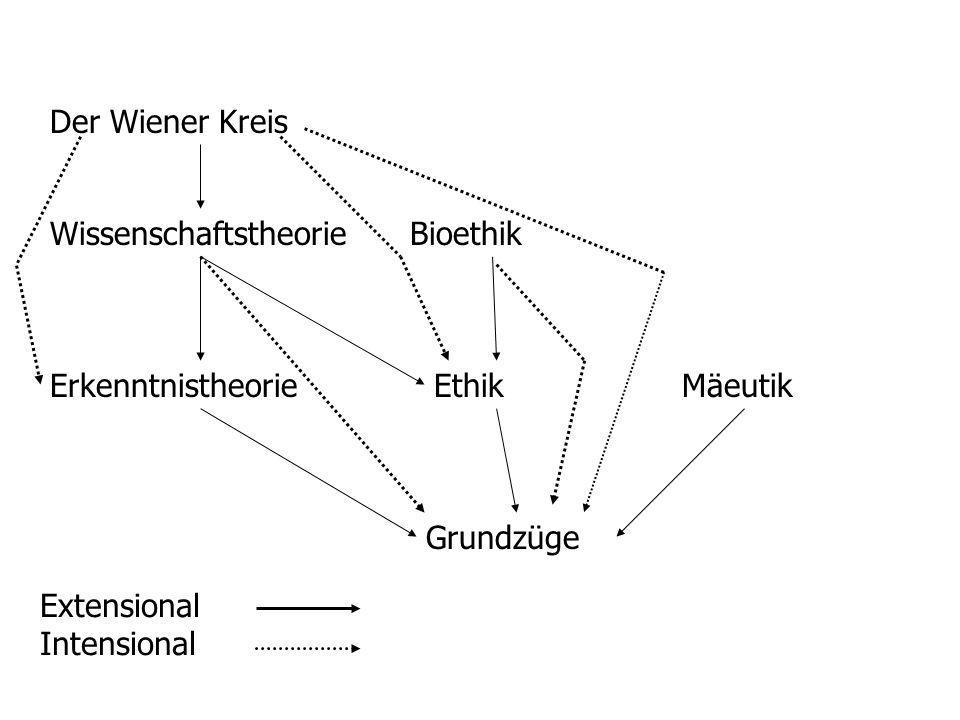 Der Wiener KreisWissenschaftstheorie. Bioethik. Erkenntnistheorie. Ethik. Mäeutik. Grundzüge. Extensional.