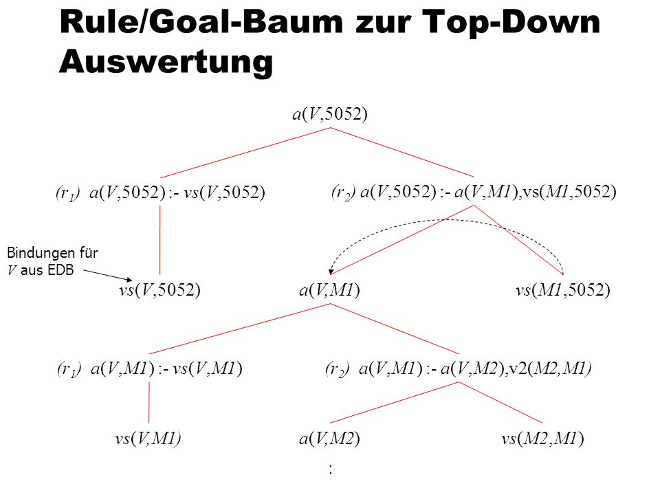 Rule/Goal-Baum zur Top-Down Auswertung