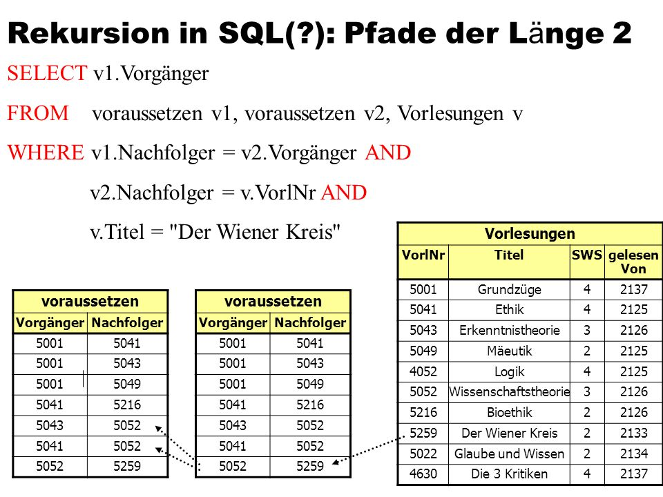 Rekursion in SQL( ): Pfade der Länge 2