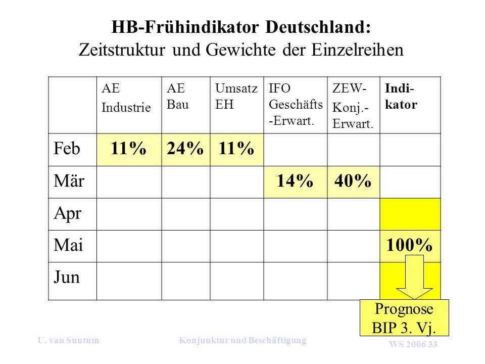HB-Frühindikator Deutschland: Konjunktur und Beschäftigung