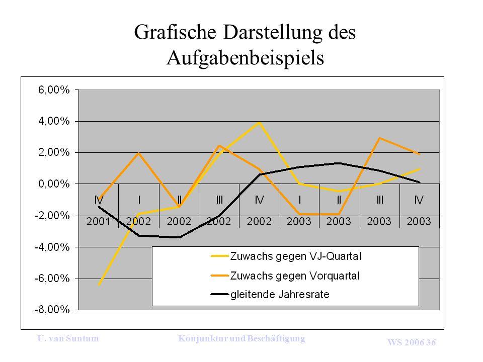 Grafische Darstellung des Aufgabenbeispiels