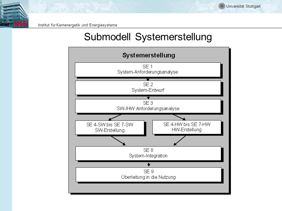 Submodell Systemerstellung