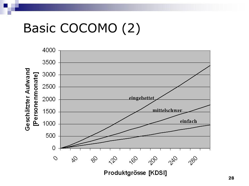 Basic COCOMO (2) eingebettet mittelschwer einfach