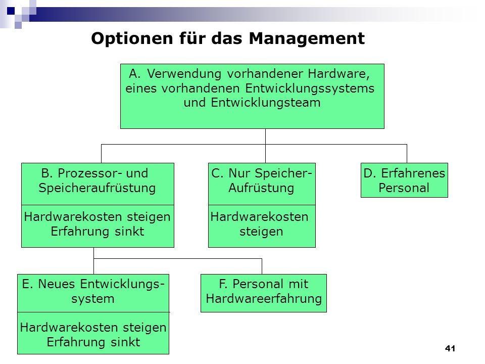 Optionen für das Management