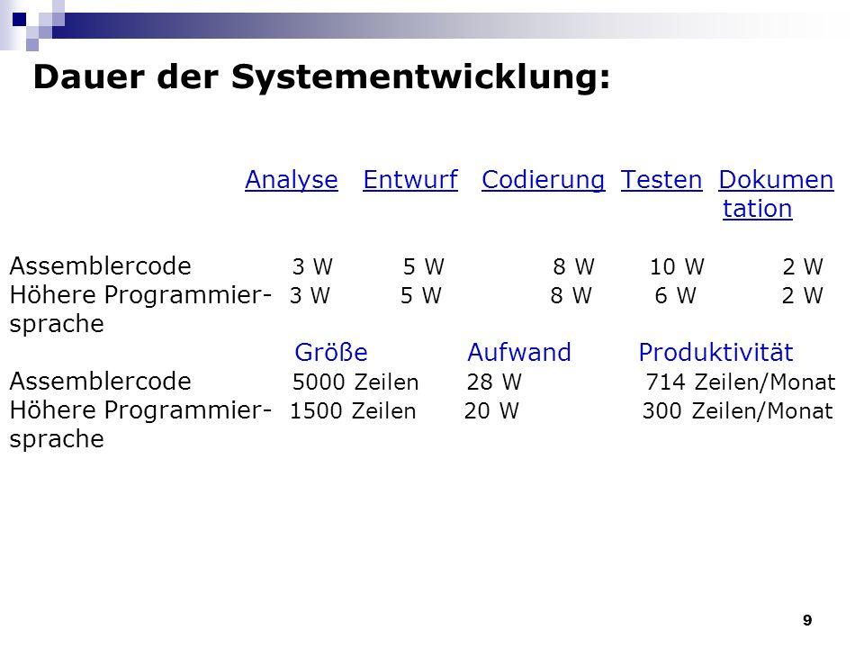 Dauer der Systementwicklung: