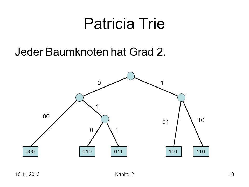 Patricia Trie Jeder Baumknoten hat Grad 2. 1 1 00 10 01 1 000 010 011