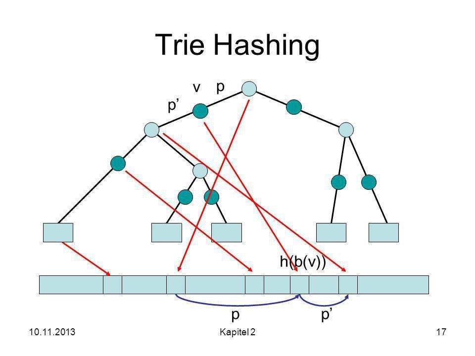 Trie Hashing v p p' h(b(v)) p p' 25.03.2017 Kapitel 2