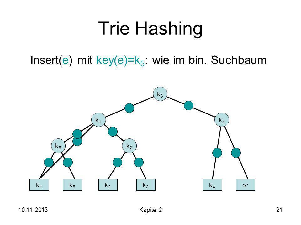 Trie Hashing Insert(e) mit key(e)=k5: wie im bin. Suchbaum  k3 k1 k4